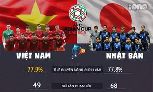Việt Nam vs Nhật Bản: Nhật vượt trội về mọi mặt