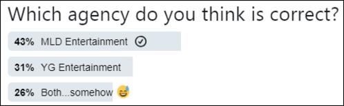 Cuộc thăm dò trên Twitter với sự tham gia của gần 9000 fan cho thấy, số đông đang tin lờiMLD hơn là YG.
