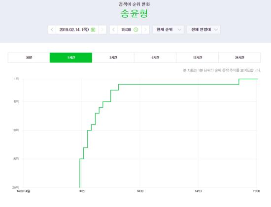 Từ khóa Song Yun Hyeong đang trending vị trí #1 tại Naver sau khi tin hẹn hò bùng nổ.
