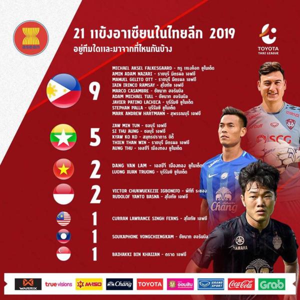 Thai League công bố những bản hợp đồng đáng chú ý nhất mùa giải 2019.