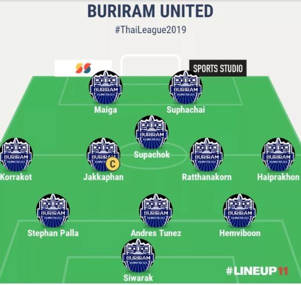 Đội hình tối ưu của Buriram United theo tờ Goal Thái Lan.