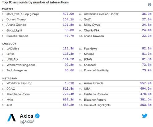 Thống kê từ trang Axios cho thấy BTS đang là bá chủ Twitter thế giới với lượt tương tác khổng lồ.