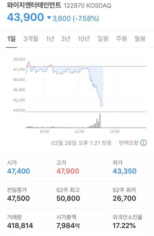 Trong phiên giao dịch mới nhất, cổ phiếu của YG đã giảm 7.58% so với giá chốt phiên giao dịch ngày hôm qua.