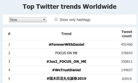 Fan Kang Daniel bày tỏ sự ủng hộ đến thần tượng bằng những từ khóa như #WetrustDaniel, #ForeverwithDaniel...