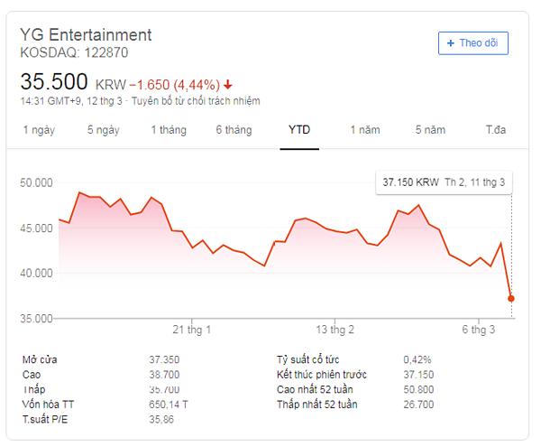 Giá cổ phiếu YG lao dốc vì scandal của Seung Ri.