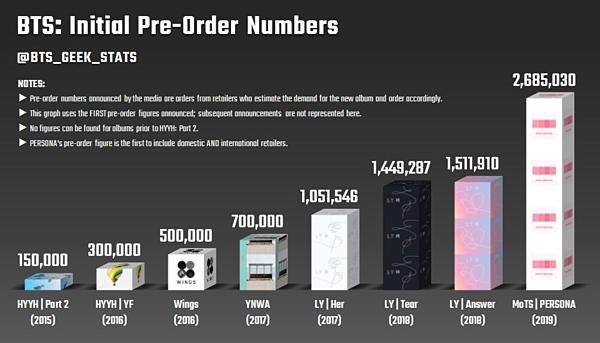 BTS phá vỡ kỷ lục của chính mình với 2,6 triệu bản album đặt trước