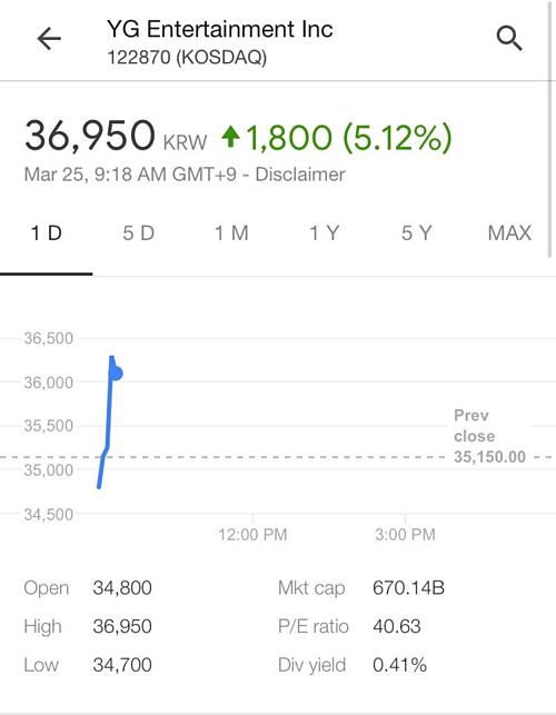 Ngay sau khi YG đăng tải teaser comeback của Black Pink, cổ phiếu công ty đã có dấu hiệu tăng trưởng trở lại.