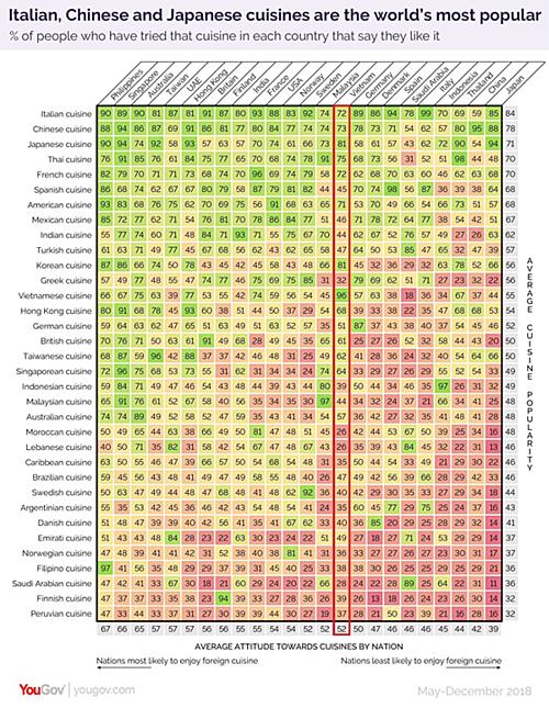 Bảng xếp hạng mức độ nổi tiếng của các nền ẩm thực trên thế giới. Trong đó, trục tung (dọc) chỉ mức độ nổi tiếng của các nền ẩm thực. Trục hoành (ngang) chỉ mức độ thích/không thích của người dân từng quốc gia với các món ăn nước ngoài. Ảnh: YouGov.
