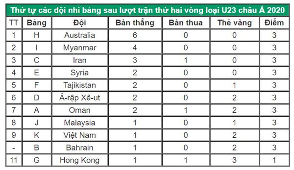 Việt Nam cùng hệ số với Bahrain trên bảng xếp hạng.