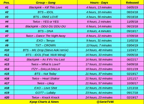 Black Pink soán ngôi BTS, phá kỷ lục 10 triệu view nhanh nhất lịch sử Kpop - 1