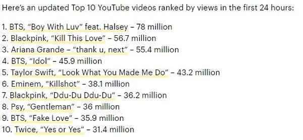 Trang Variety xác nhận BTS là nghệ sĩ giữ kỷ lục về MV có nhiều lượt xem nhất 24 giờ đầu.