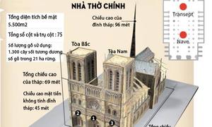 Lịch sử và cấu trúc Nhà thờ Đức Bà Paris
