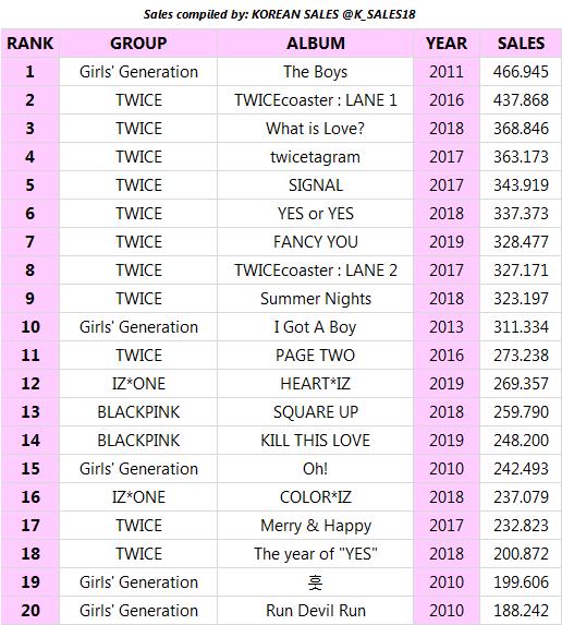 SNSD là nhóm nữ có album bán chạy nhất.