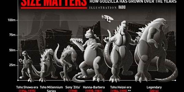 Kích thước của Godzilla qua thời gian