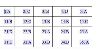 Đáp án đề thi Sử vào lớp 10 tại Hà Nội mã đề 002