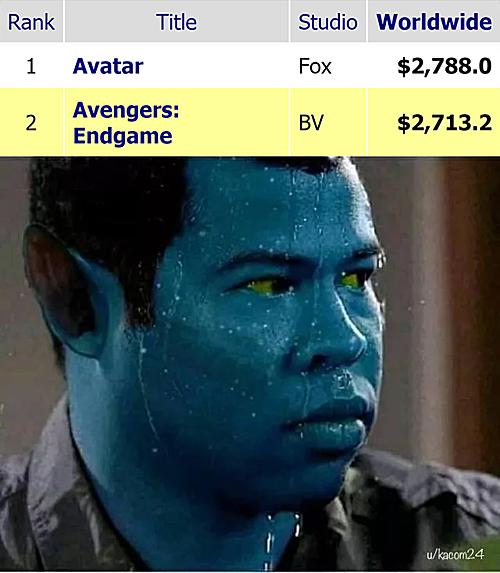 Fan chế ảnh cảm xúc của Avatar khi doanh thuEndgame đã bám sát mình.