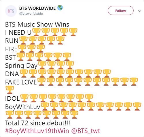 BTS đã có tổng cộng 72 cúp show âm nhạc hàng tuần trong sự nghiệp.
