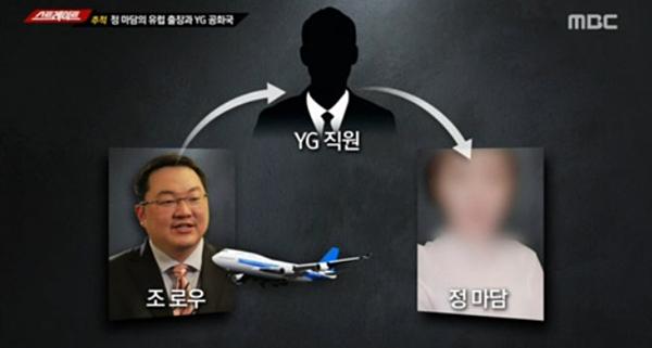 MBC khẳng định ông Low mời gái mại dâm của má mì Jung đi du lịch châu Âu thông qua một nhân viên YG.
