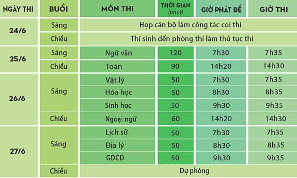 Lịch thi THPT Quốc gia.