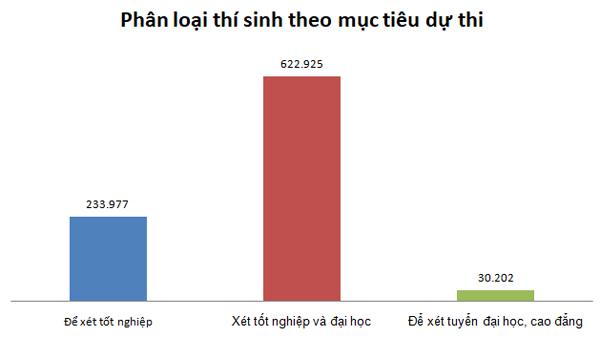 Thi THPT Quốc gia: Cuộc đua đã bớt phần áp lực