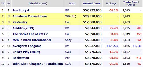 Top 10 phim ăn khách nhất tuần cuối tháng 6/2019, theo Box Office Mojo.