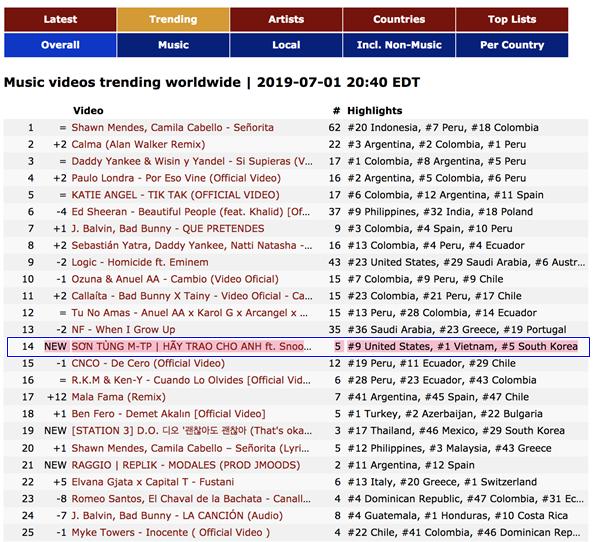 Hãy trao cho anh là MV có lượt xem cao nhất thế giới trong 24h qua