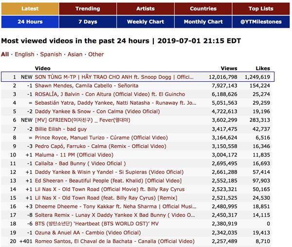 Hãy trao cho anh là MV có lượt xem cao nhất thế giới trong 24h qua - 1