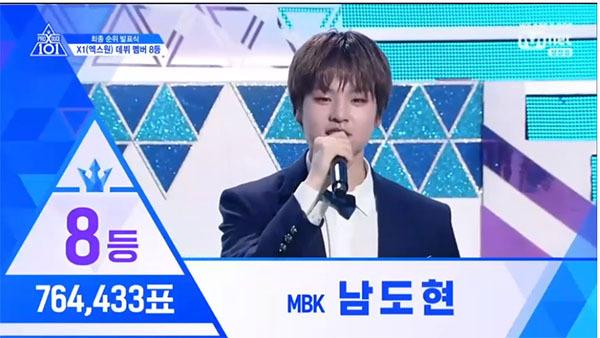Nam Do Hyun của công ty MBK đứng vị trí thứ 8 với 764,433 lượt bình chọn.