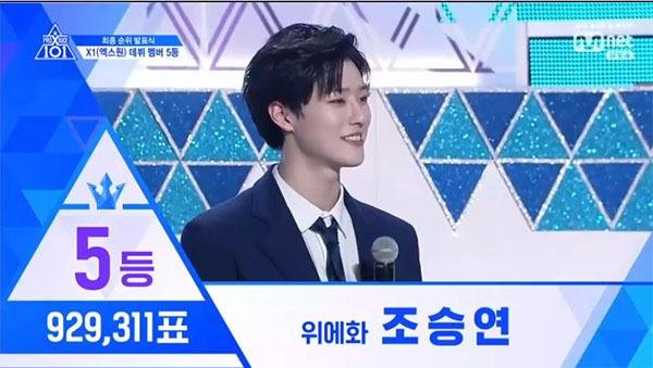 Thực tập sinh Yuehua Entertainment - Cho Seung Youn đứng vị trí thứ 5 với 929,311 lượt bình chọn.