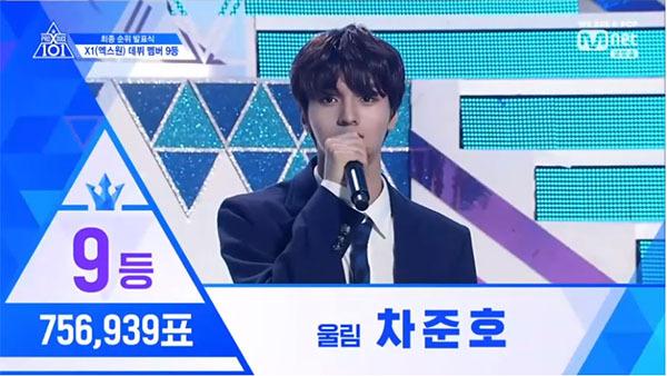Cha Jun Ho thuộc công ty Woollim debut với vị trí thứ 9 với 756,939 lượt bình chọn.