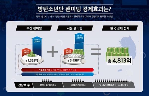 Minh họa về ảnh hưởng kinh tế của BTS đối với Seoul và Busan sau 2 sự kiện họp fan hồi tháng 6.