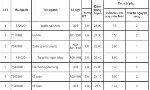 Học viện Tài chính công bố điểm chuẩn, thấp nhất là 21,25 điểm