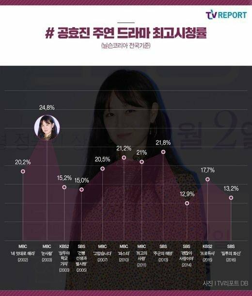 Rating ấn tượng của những bộ phim mà Gong Hyo Jin đóng chính.