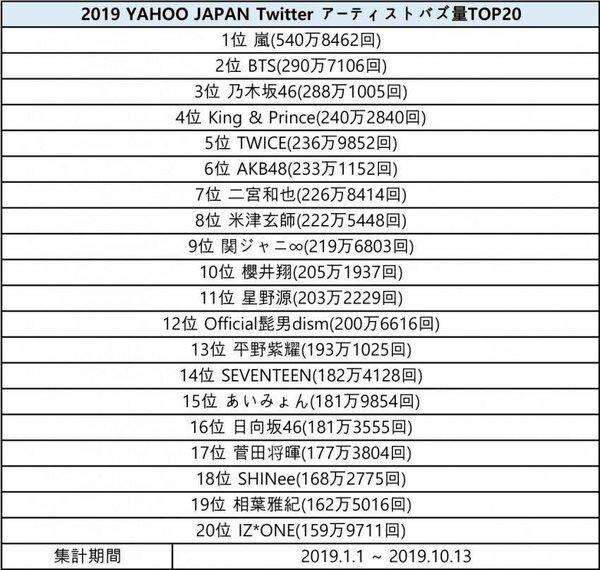 20 nghệ sĩ nổi tiếng nhất Nhật Bản 2019.