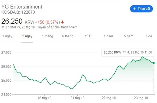 Giá cổ phiếu YG tăng cao trong thời điểm G-Dragon chuẩn bị xuất ngũ.