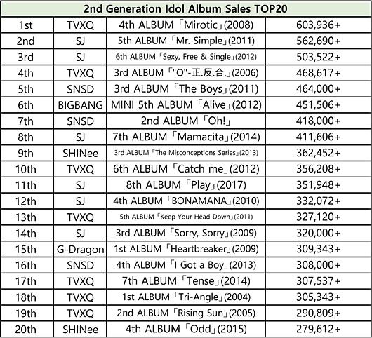 BXH 20 album bán chạy nhất Kpop từng thế hệ - 1