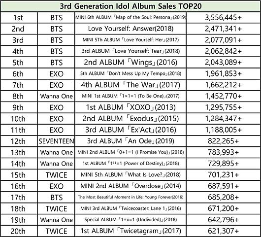 BXH 20 album bán chạy nhất Kpop từng thế hệ - 2
