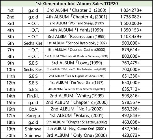 BXH 20 album bán chạy nhất Kpop từng thế hệ