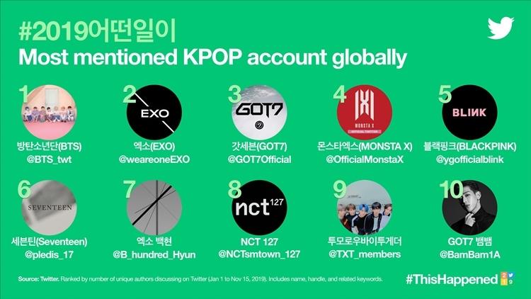 Một số hạng mục liên quan đến Kpop cũng được Twitter tổng hợp như Most Mentioned Kpop account (Tài khoản Kpop được nhắc đến nhiều nhất).