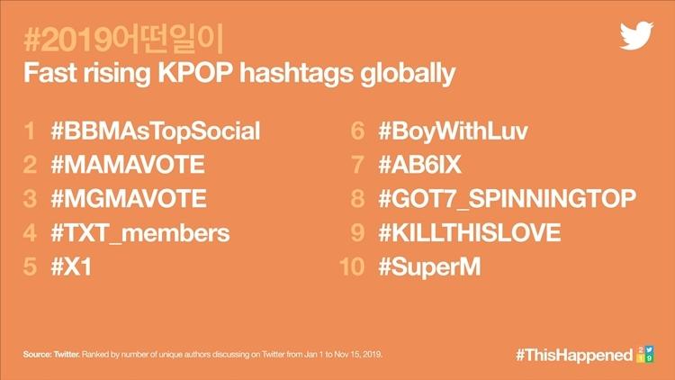 Fast Rising Kpop hashtag (Từ khóa Kpop tăng trưởng mạnh mẽ nhất).