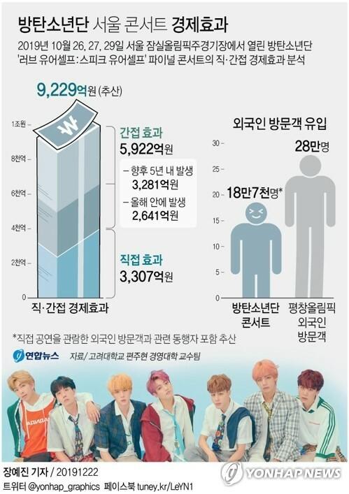 Concert của BTS hồi tháng 10 có giá trị kinh tế khoảng 9229 tỷ won, thu hút 187.000 khách du lịch tới Hàn.