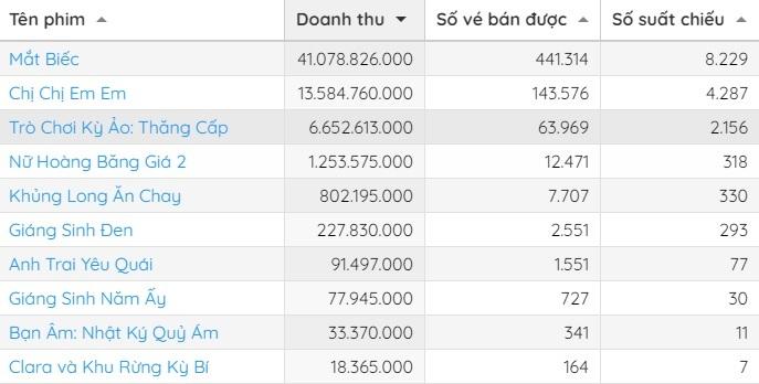 Doanh thu top 10 phim tuần qua ở Việt Nam. Ảnh: Box Office Vietnam.