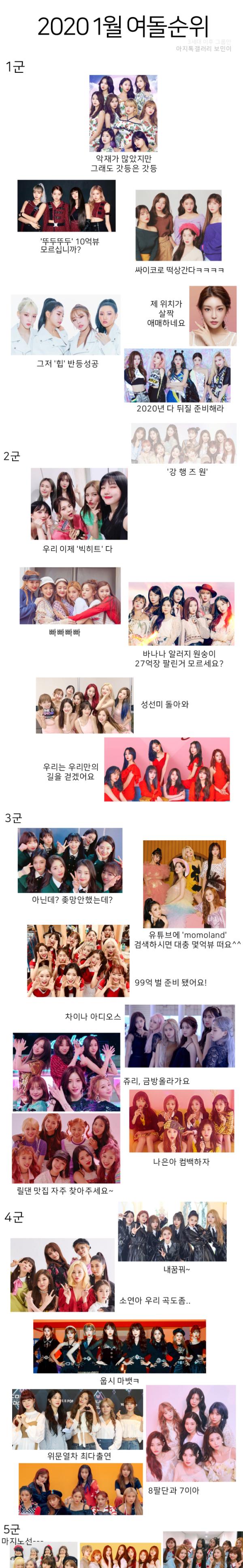 5 cấp bậc đẳng cấp của idol nữ Kpop, theo bình chọn của người hâm mộ.