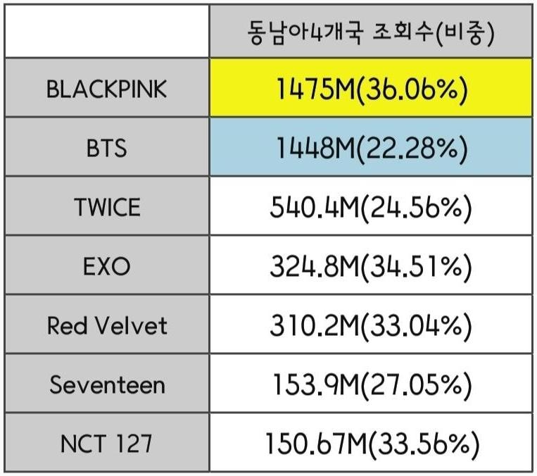 Thống kê độ cày view Youtube của fan Kpop từng châu lục 2019 - 6