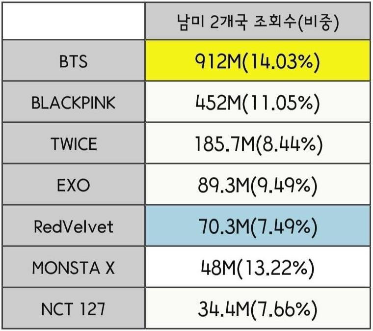 Thống kê độ cày view Youtube của fan Kpop từng châu lục 2019 - 2