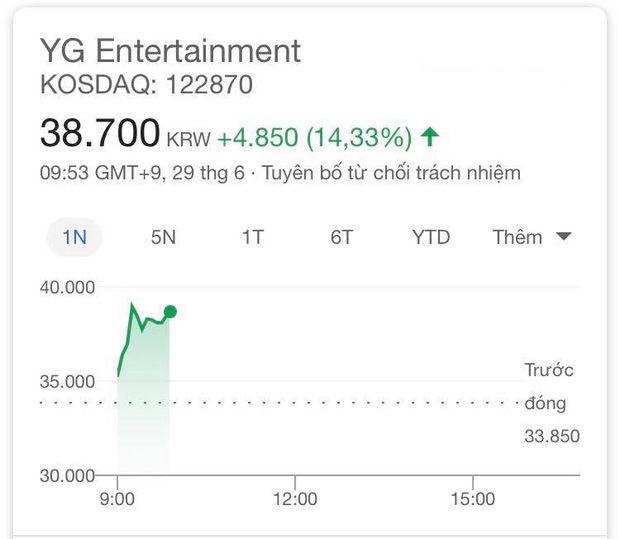 Cổ phiếu của YG tăng sau khi Black Pink comback.