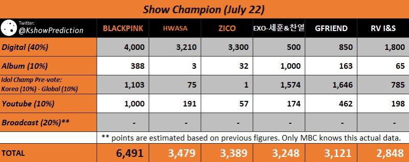 Bảng điểm do một tài khoản Kpop quốc tế dự đoán (để trống mục Broadcast) dựa trên các tiêu chí của Show Champion.