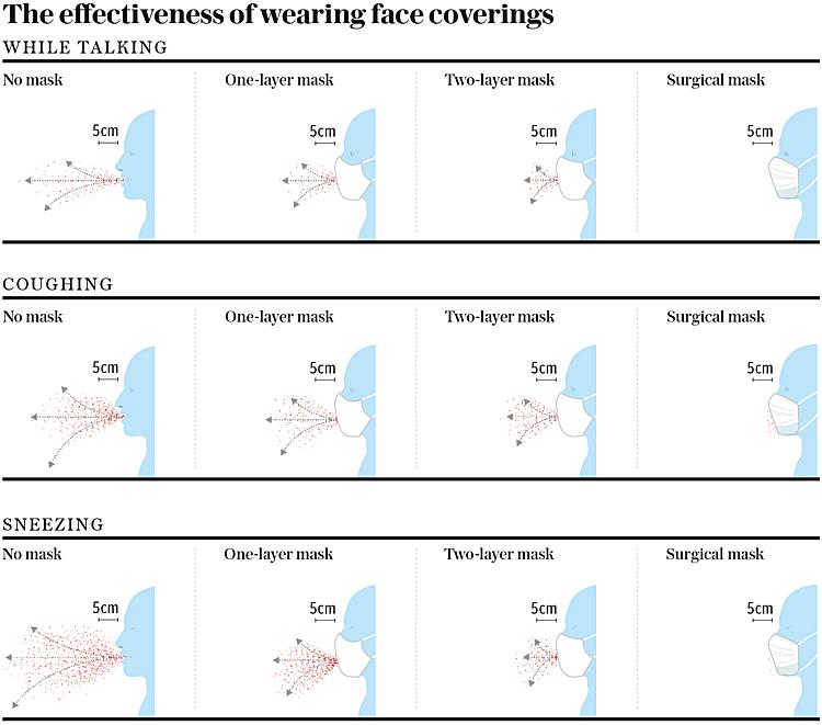 So sánh hiệu quả của việc không đeo khẩu trang - đeo khẩu trang một lớp - khẩu trang 2 lớp - khẩu trang y tế (từ trái sang) trong khi nói - khi ho và khi hắt xì (từ trên xuống).