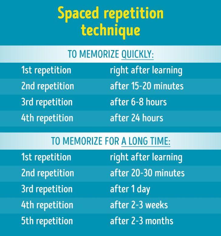 Để ghi nhớ nhanh hoặc ghi nhớ lâu dài, hãy thực hiện các lần lặp lại kiến thức sau một khoảng thời gian như bảng trên.