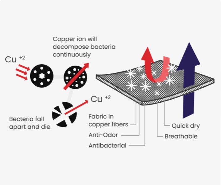 HercFiber được tạo thành từ các vật liệu có khả năng kháng khuẩn và tự làm sạch.